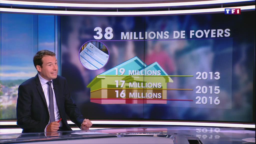 Pourquoi 57% des Français ne paient pas l'impôt sur le revenu